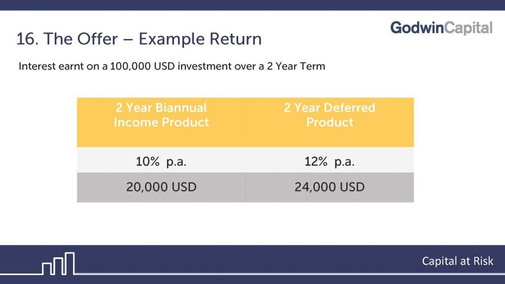 Godwin example investment return