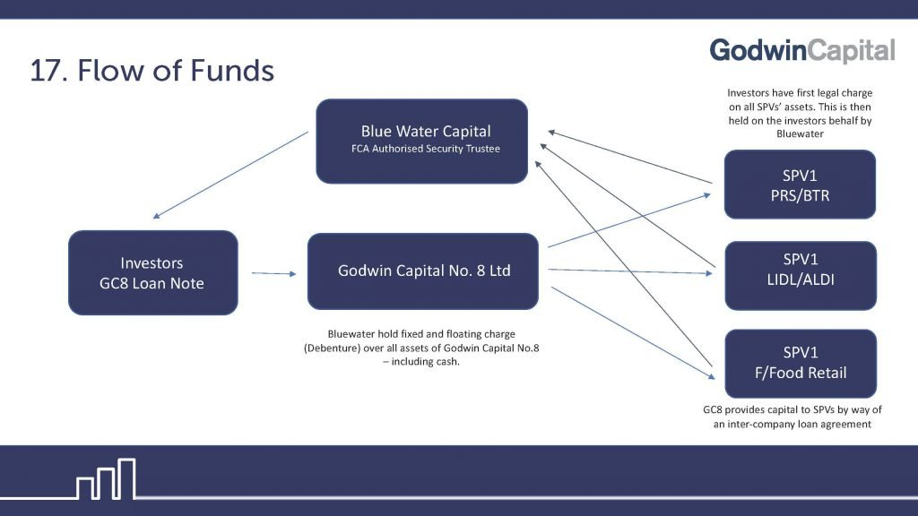 The security structure of the investment.